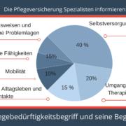 Die Pflegeversicherung Spezialisten informieren über den Pflegebedürftigkeitsbegriff und die Begutachtung - kostenloser Pflegeversicherung Vergleich