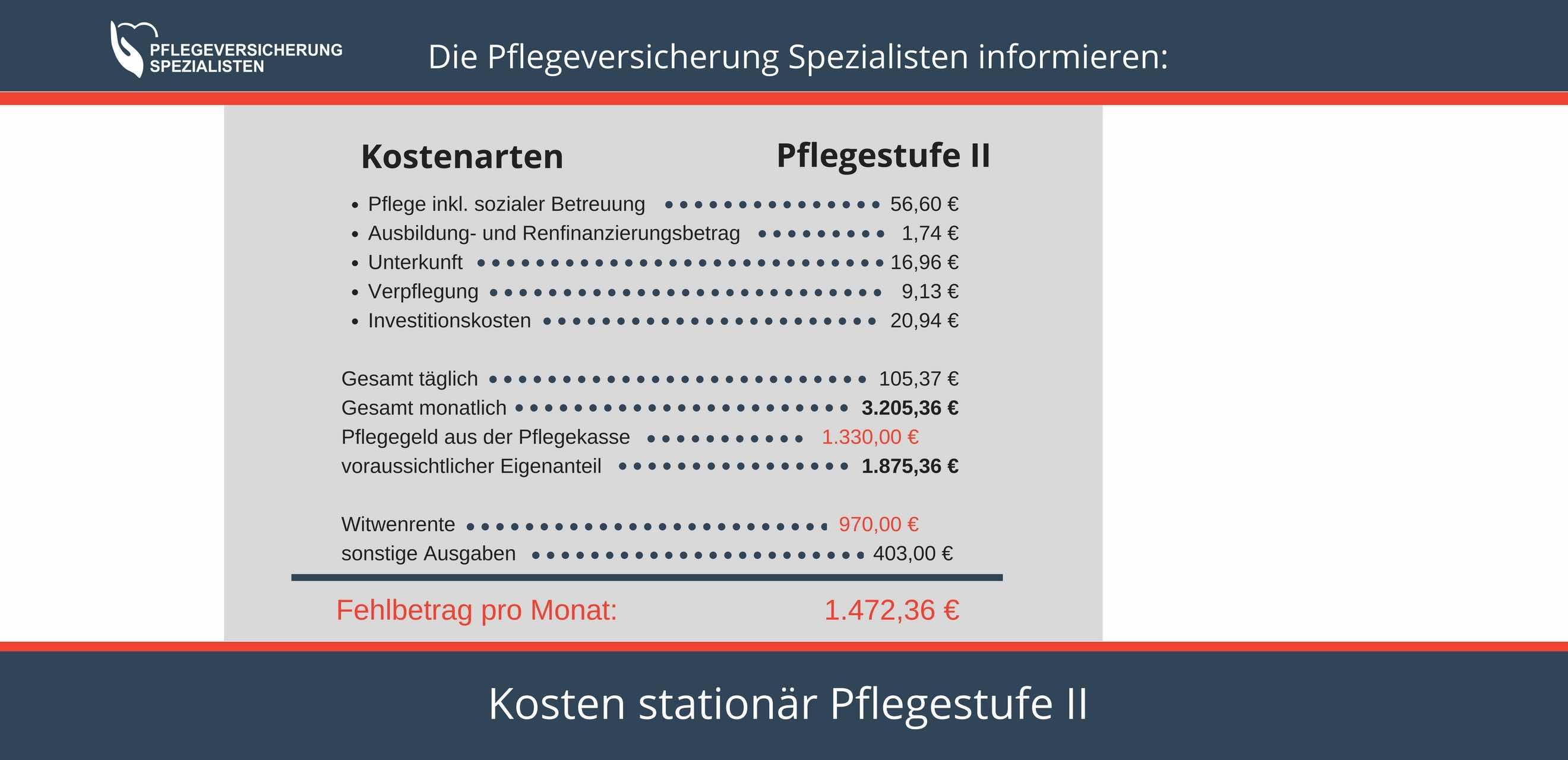 Die Pflegeversicherung Spezialisten informieren über die Kosten statuionär Pflegestufe II
