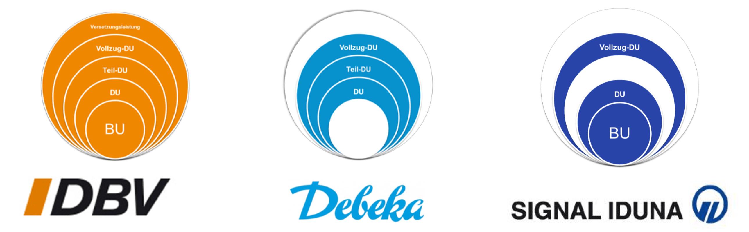 Bedingungen Dienstunfähigkeit DBV Debeka Signal Iduna