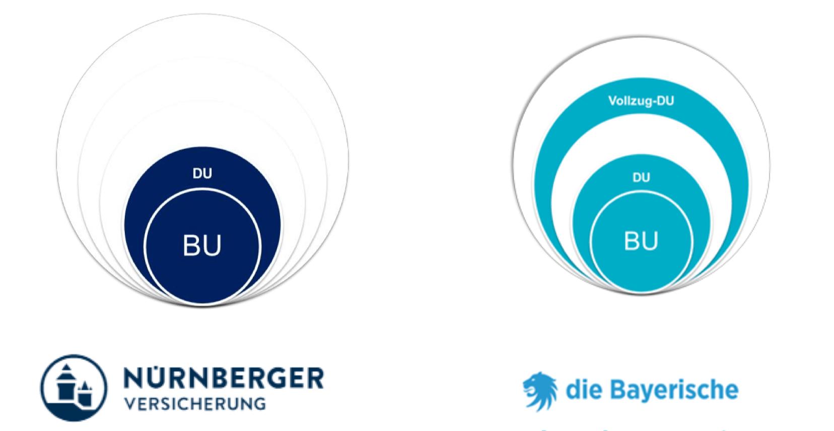 Bedingungen Dienstunfähigkeit Nürnberger , die Bayerische