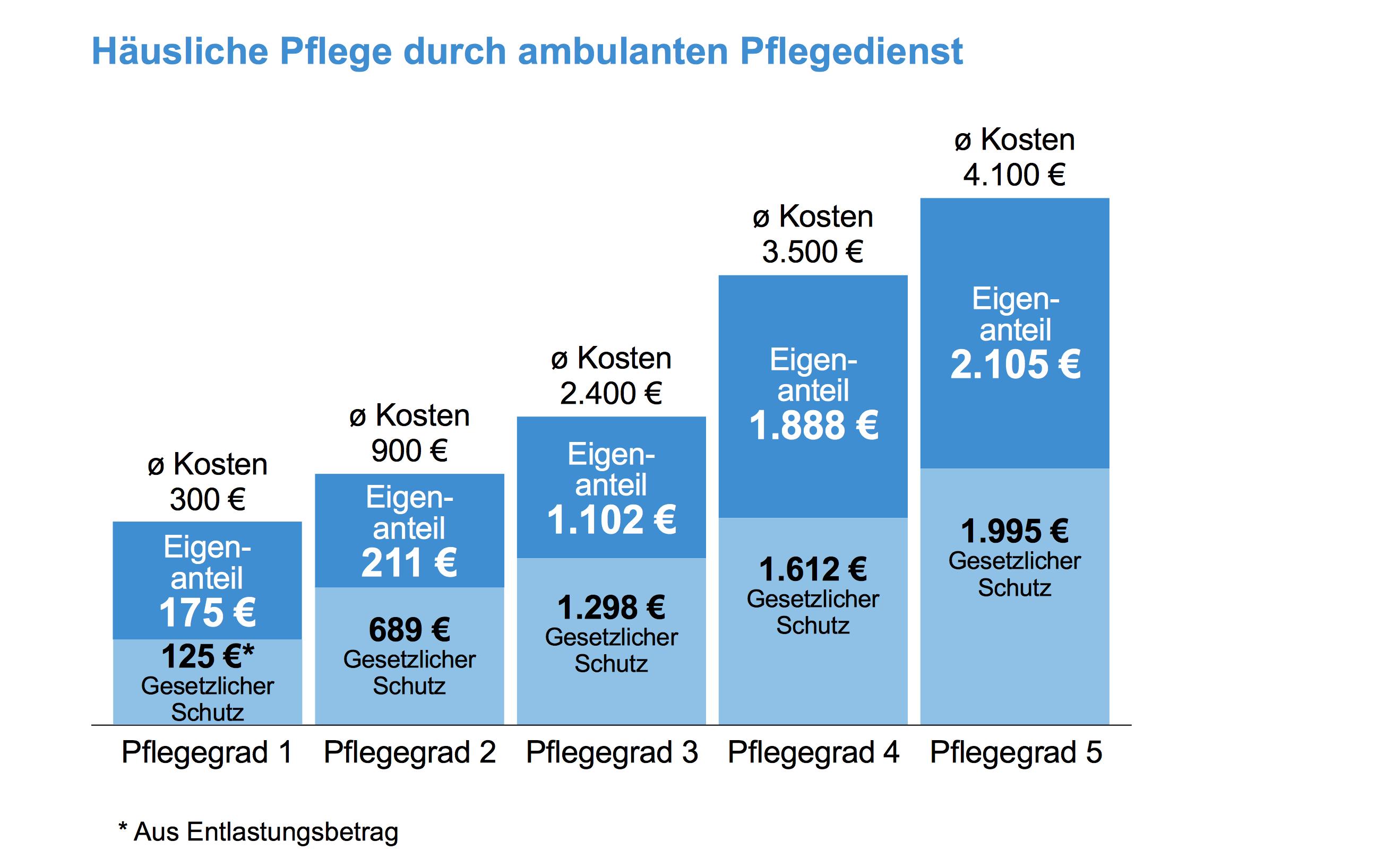 Durchschnittliche ambulante Pflegekosten