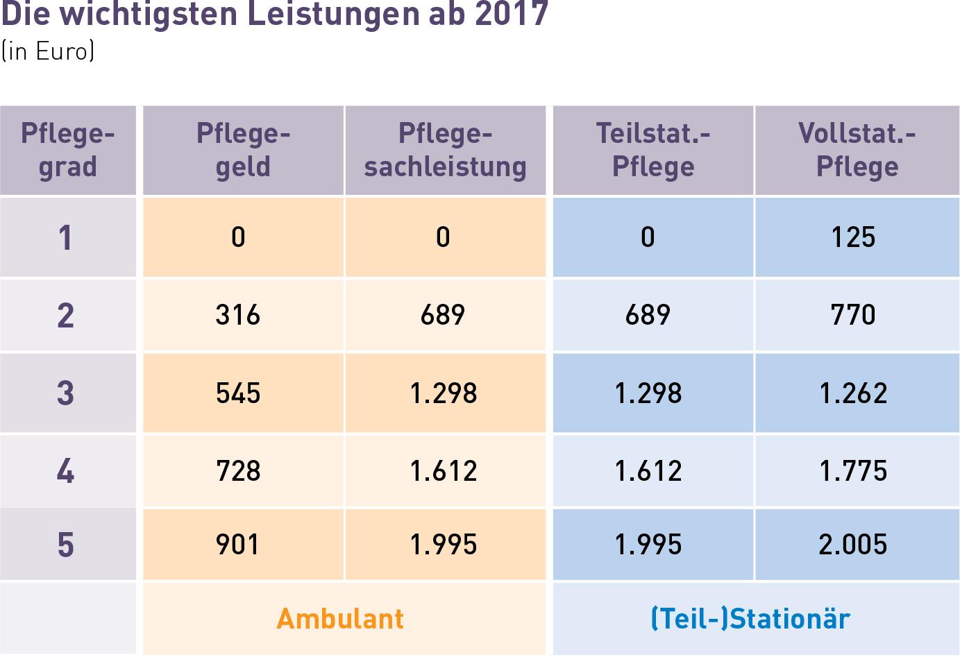 Pflegestufen 2020