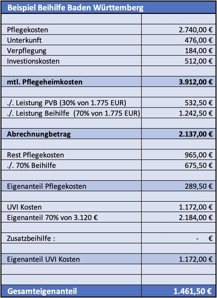 Beispiel Leistung der Beihilfe des Landes Baden Württemberg in der stationären Pflege