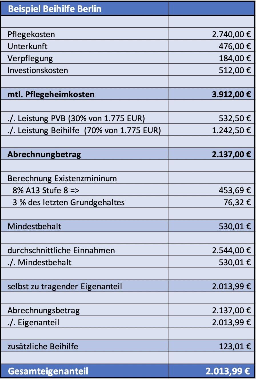 Beispiel Leistung der Beihilfe des Landes Berlin in der stationären Pflege