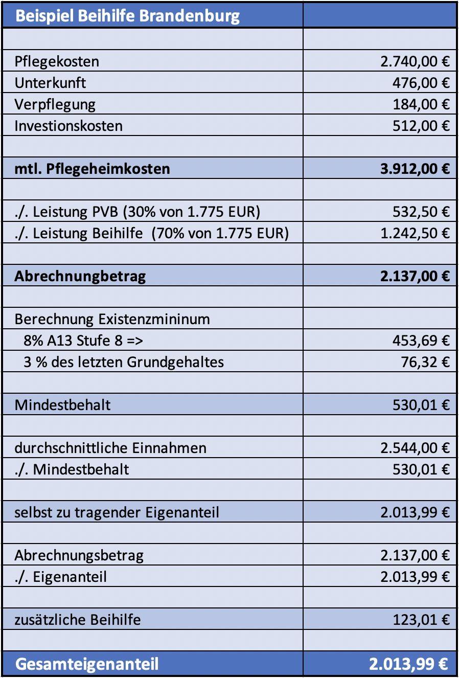 Beispiel Leistung der Beihilfe des Landes Brandenburg in der stationären Pflege