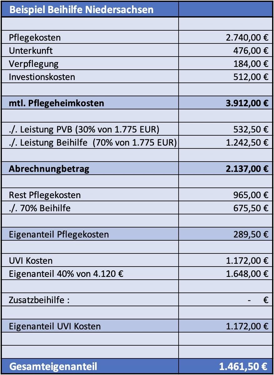 Beispiel Leistung der Beihilfe in der stationäre Pflege Niedersachsen
